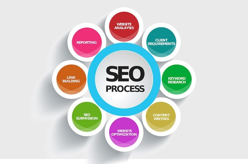 Manhattan SEO Agency